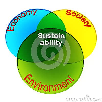 Environmental Sustainability Essays and Research Papers